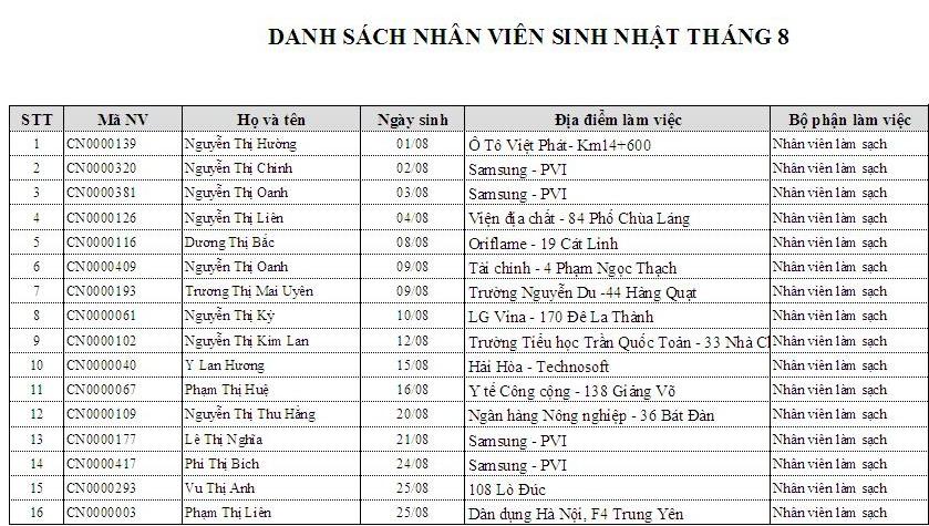 vệ sinh công nghiệp Cleanhouse Việt Nam chúc mừng sinh nhật CBNV